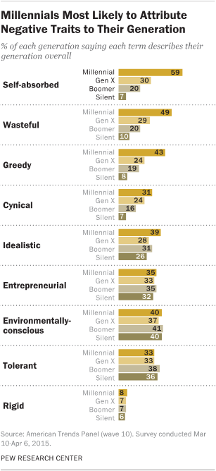 Chart of Different Generations Likelihood to Use Negative Descriptions About Their Own Generation